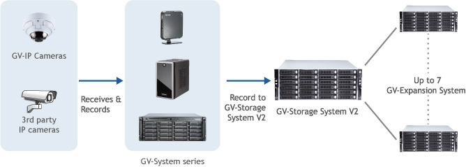 Diagram NVR Storage
