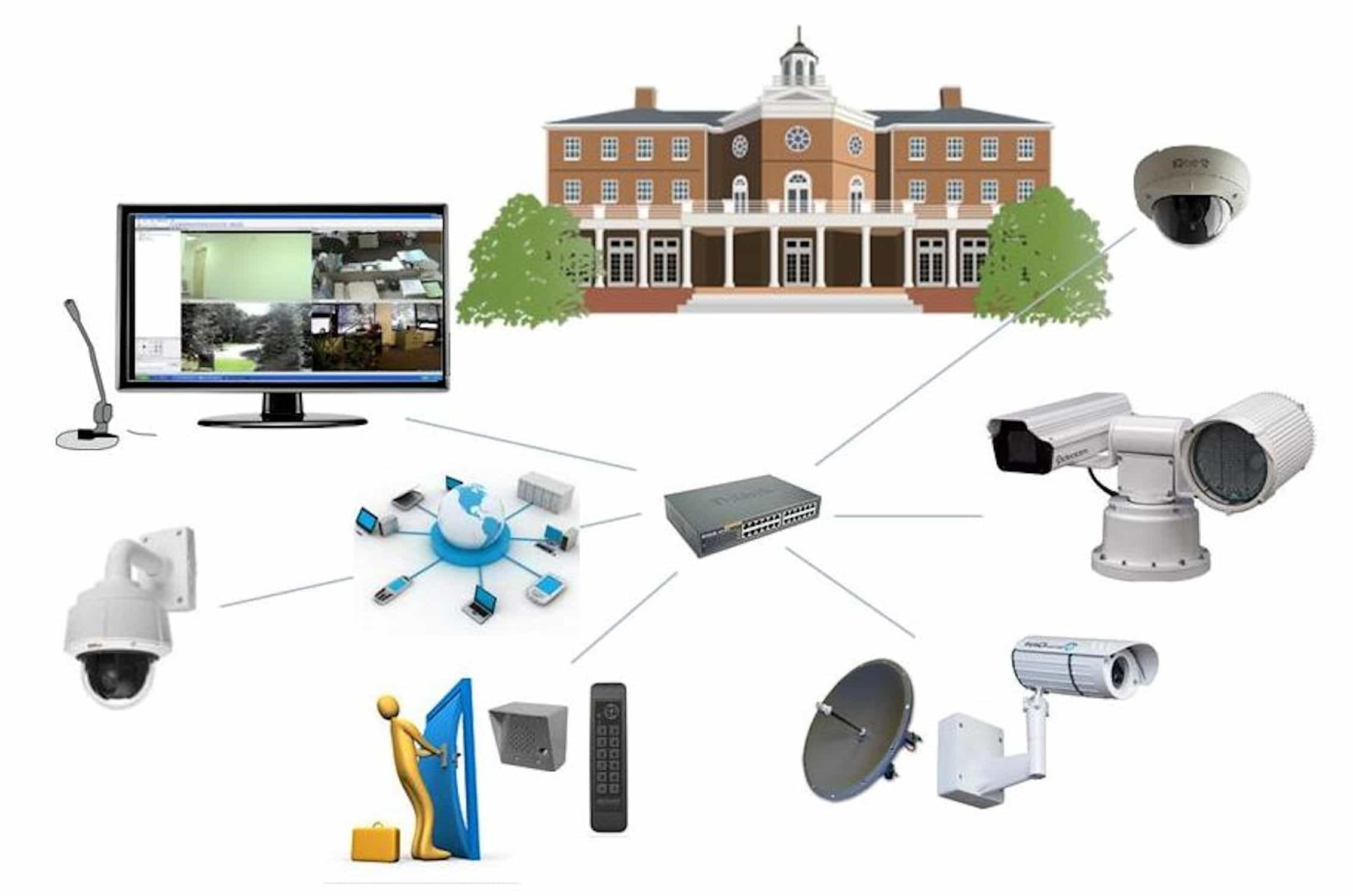 ip camera system concept picture
