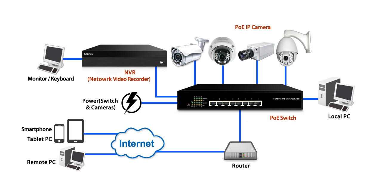 NVR Security Network video recorder System